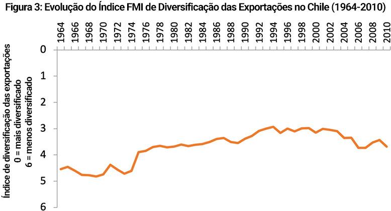 Evolução do Índice FMI de Diversificação das Exportações no Chile (1964-2010)