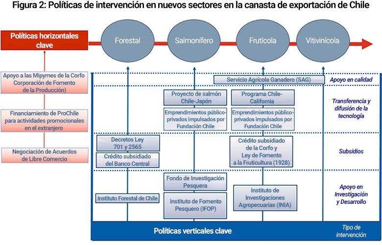 Políticas de intervención en nuevos sectores en la canasta de exportación de Chile