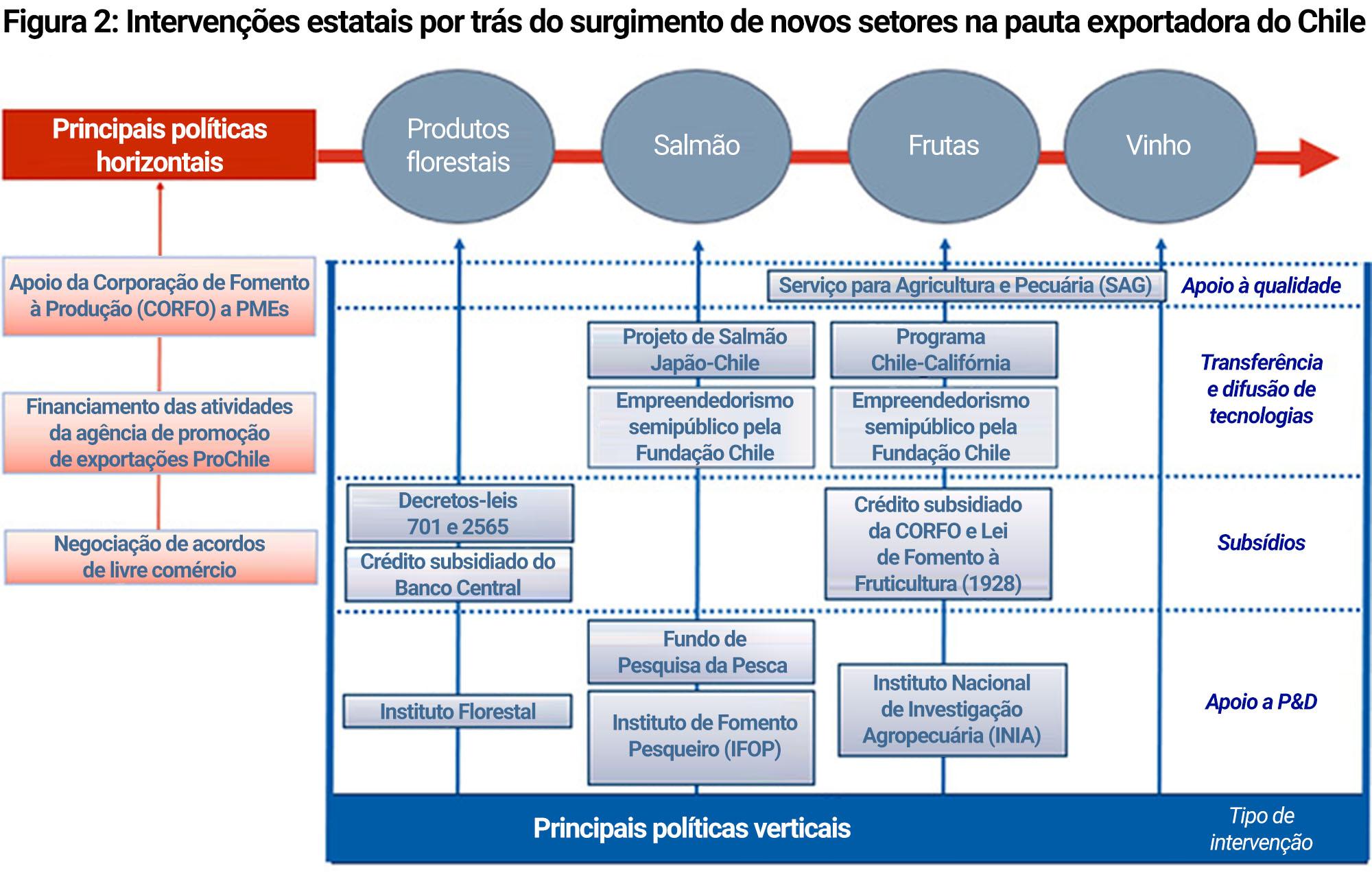 Intervenções estatais por trás do surgimento de novos setores na pauta exportadora do Chile