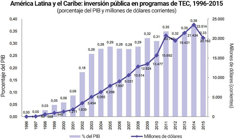 América Latina y el Caribe: inversión pública en programas de TEC, 1996-2015
