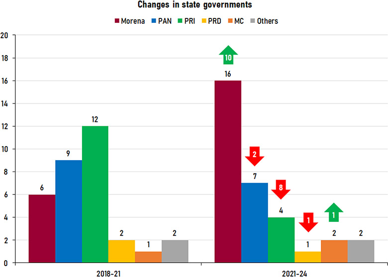 Graph showing changes in state governships by party after Mexico's 2021 elections