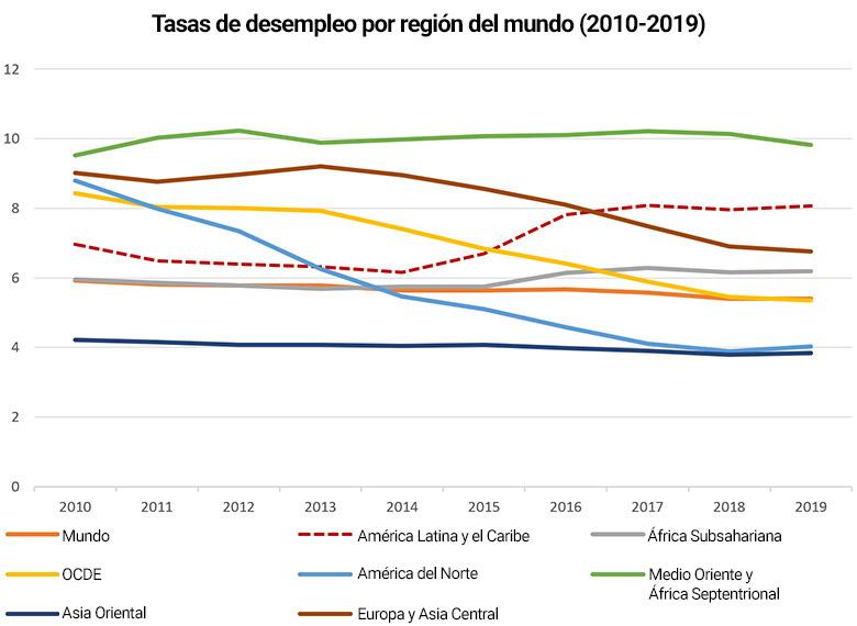 Tasas de desempleo por región del mundo (2010-2019)