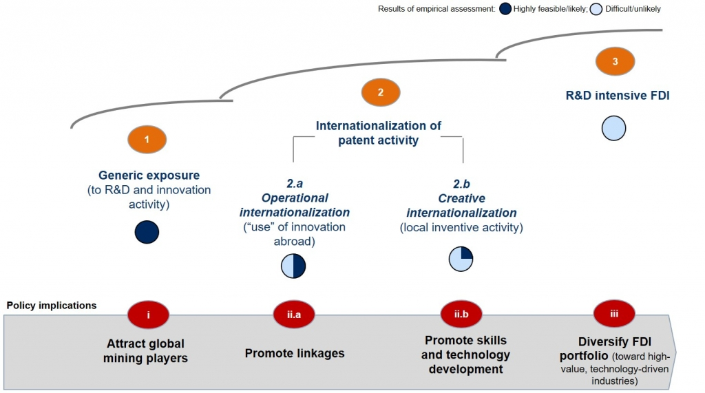 Figure 2: Channels of transmission of technology and innovation to host countries
