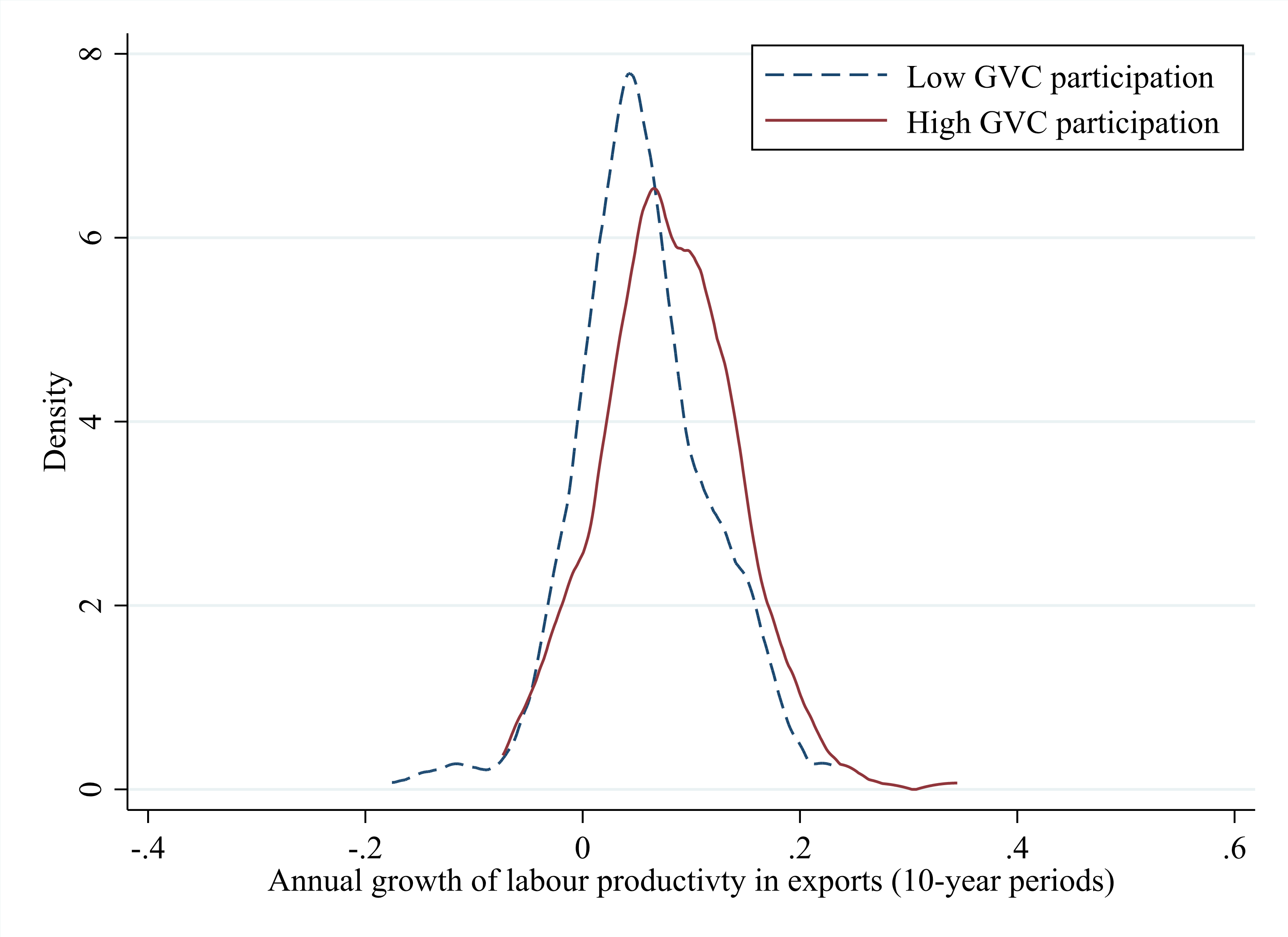 Fig 1 Growth of labour productivity