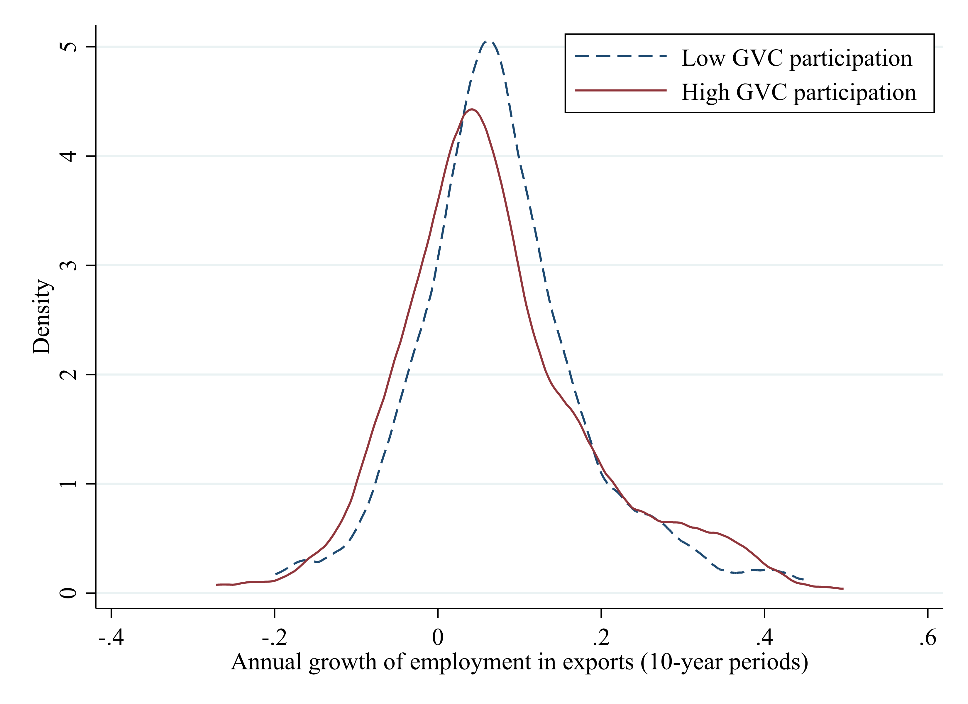 Figure 2 Growth of employment