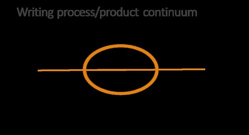 Line with circle representing a centre, left and right