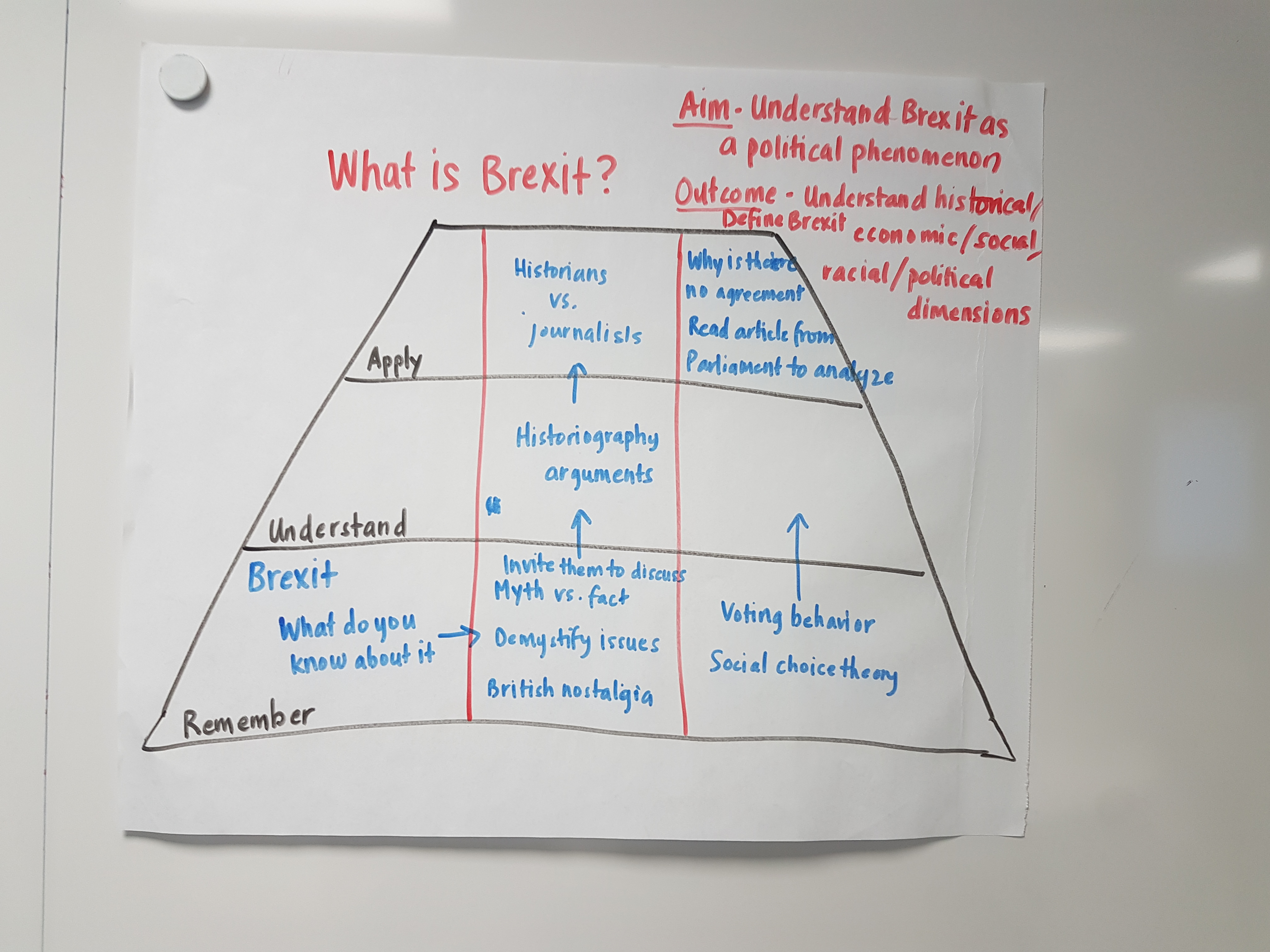 A diagrammatic/tabular representation of a lesson plan on Brexit
