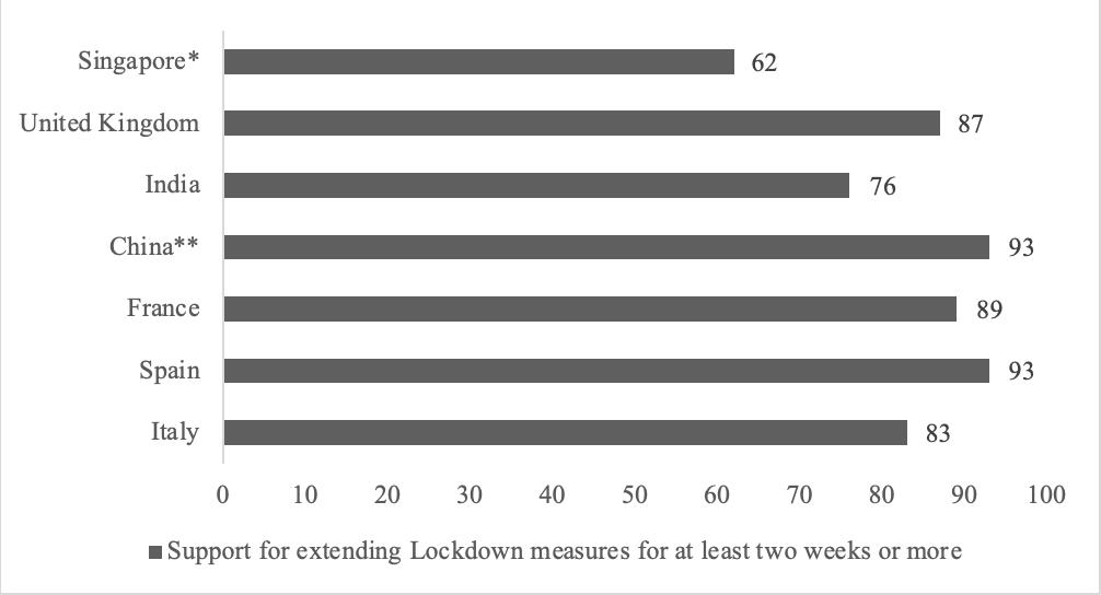 support for extending lockdown measures