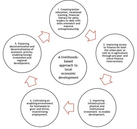 Figure 1: Proposed livelihoods-based approach to local economic development