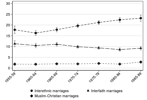 Data chart on intermarriage shares on pooled sample