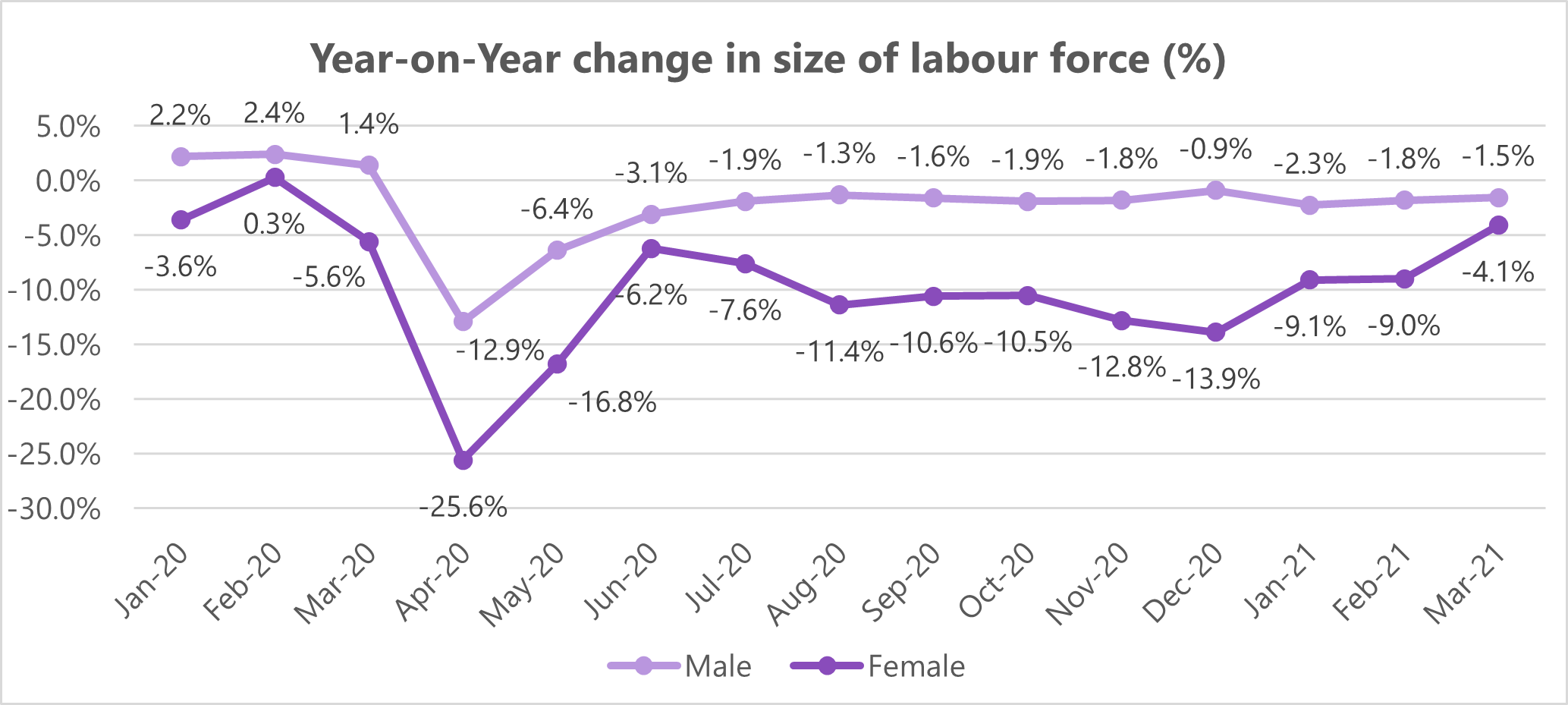 Graph showing year on year change in size of labor force for both men and women in India