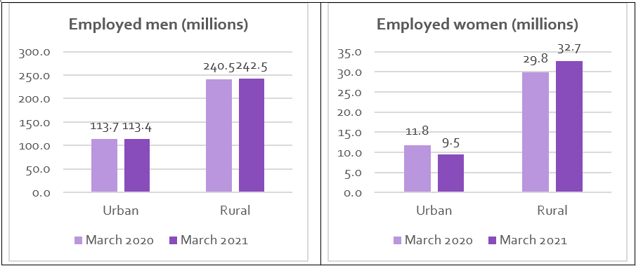 Graph comparing rates of employment for men and women in urban and rural areas