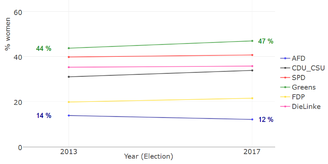 Measuring the diversity of each party's candidates in the German election