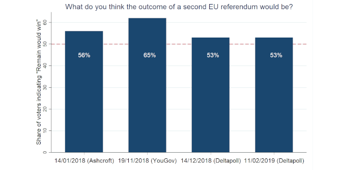 Can the wisdom of the crowd predict a second EU referendum?