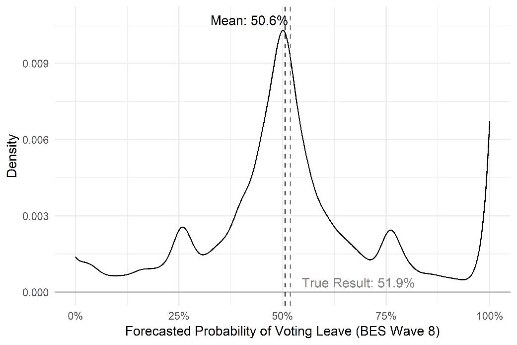 Can the wisdom of the crowd predict a second EU referendum? | EUROPP