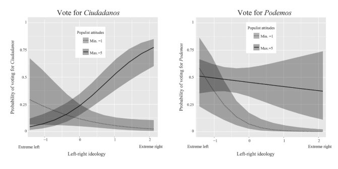 Who votes for new parties? Economic voting, political ideology and populist attitudes