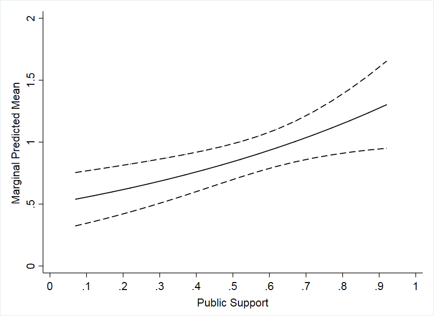 How interest groups inform policymakers about what the public wants