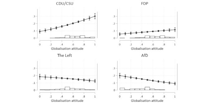 Why attitudes toward globalisation matter for voting behaviour