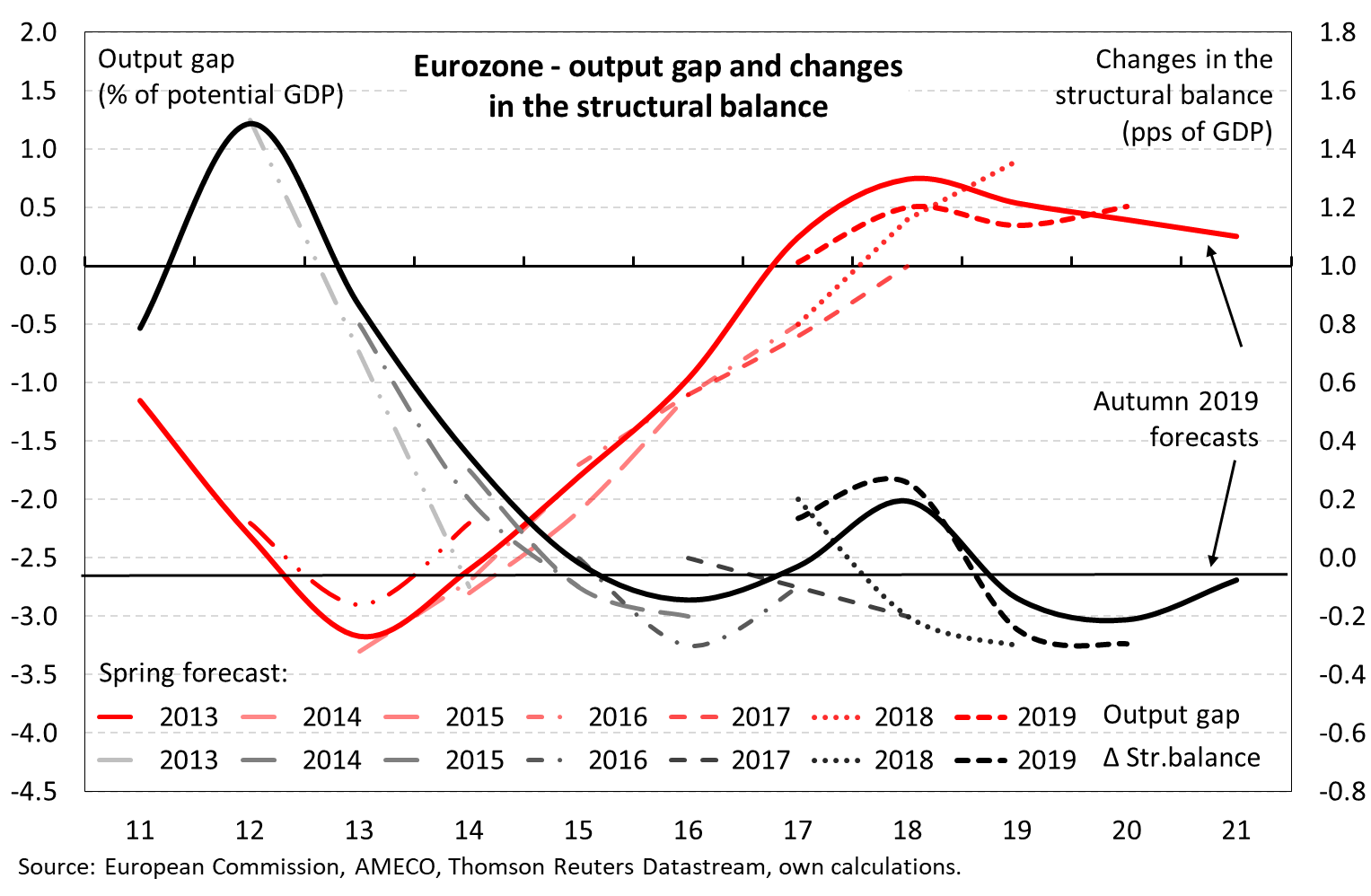 The Fiscal Stimulus That Is Not Why There Is No Fiscal Expansion In Sight For The Eurozone Europp