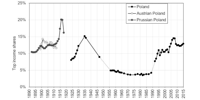Within a single generation, Poland has gone from one of the most egalitarian countries in Europe to one of the most unequal