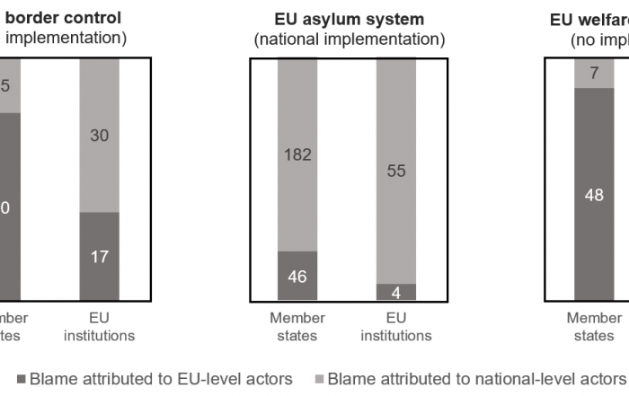Who gets the blame? How policymakers in the EU shift responsibility when things go wrong