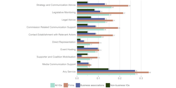 Business interest groups are the main customers of political consultancies in the EU