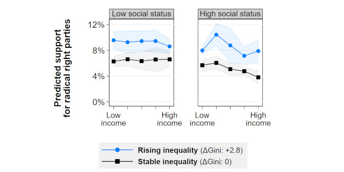 Fear of decline drives voters to the radical right when inequality increases
