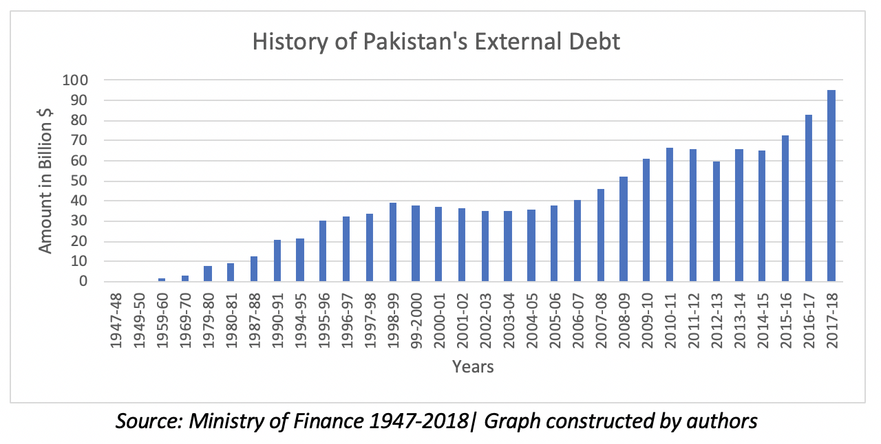 Pakistan: Foreign reserves and the debt crisis | South Asia @ LSE