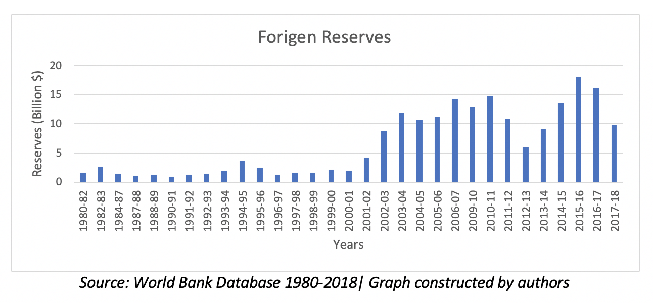 Pakistan: Foreign reserves and the debt crisis | South Asia