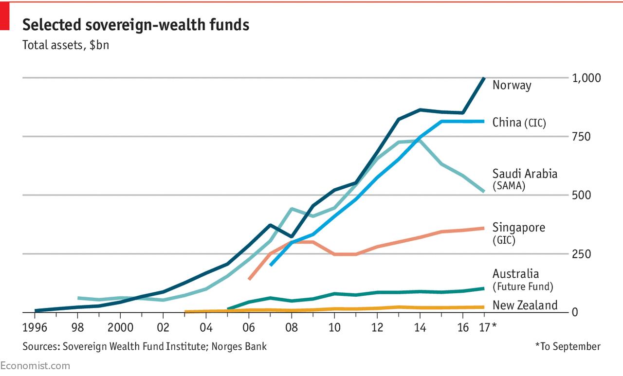 https://www.economist.com/graphic-detail/2017/09/21/norways-sovereign-wealth-fund-passes-the-1trn-mark