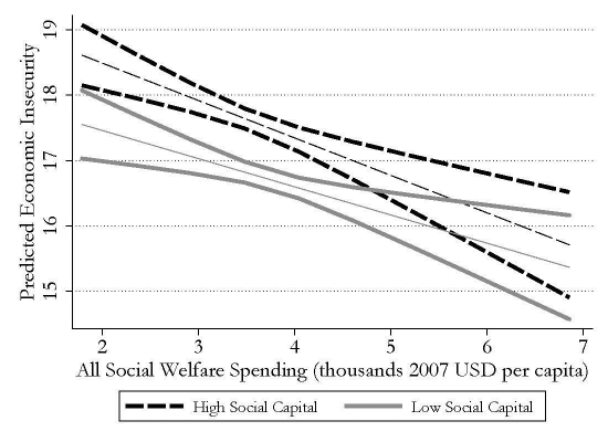 Economic insecurity is rising, and social capital may be