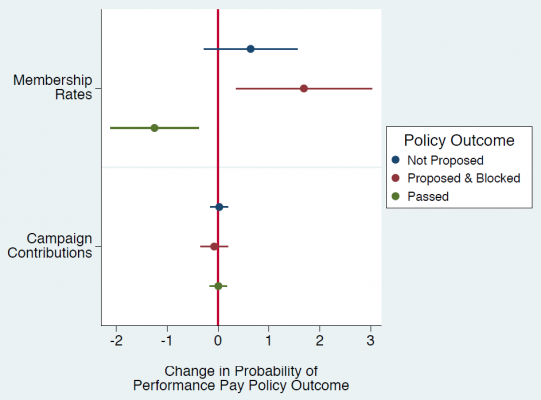 Interest groups' influence on policy comes through the