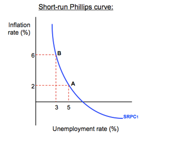 Theoretical Phillips Curve: The Phillips curve shows the inverse trade-off between inflation and unemployment. As one increases, the other must decrease. In this image, an economy can either experience 3% unemployment at the cost of 6% of inflation, or increase unemployment to 5% to bring down the inflation levels to 2%. (Lipsey, 1960)