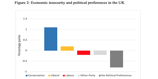 How economic insecurity encourages political activism and support for the right