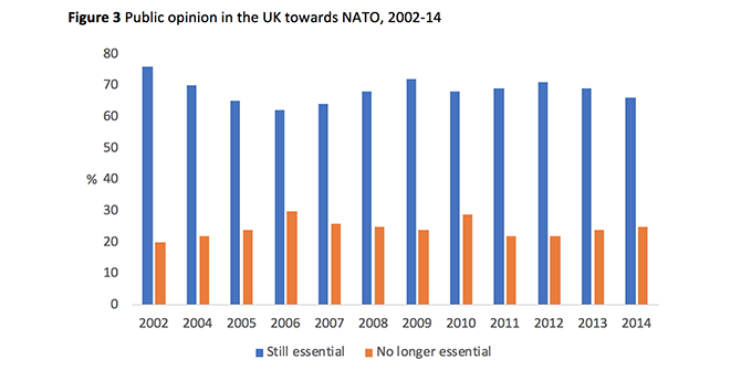 The British public and NATO: still a strong alliance?