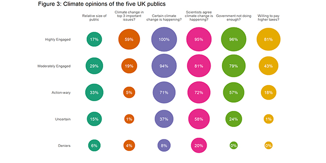 The public's climate change views: strong beliefs but low salience