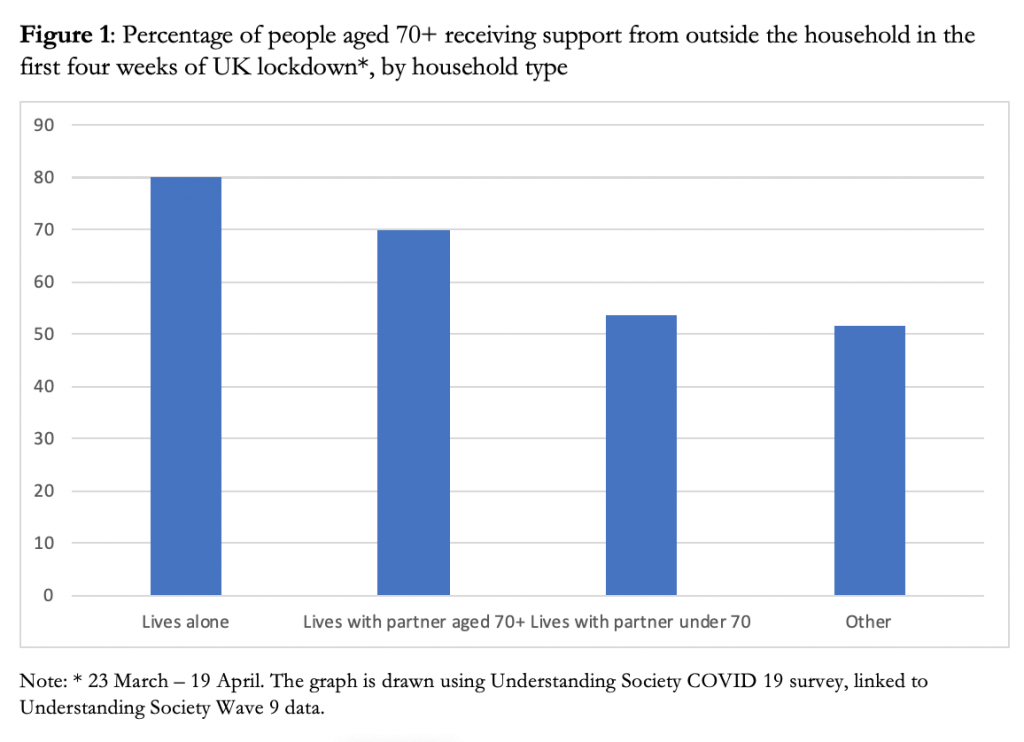 under-the-social-services-radar-community-support-to-older-people-during-the-uk-lockdown