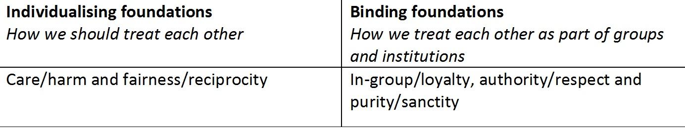 Individualising & Binding Foundations