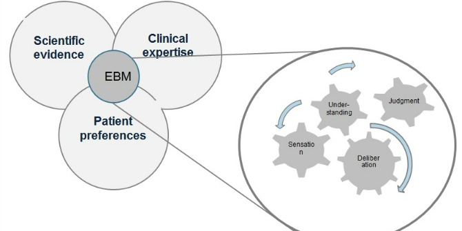 opening the black box of clinical decision making