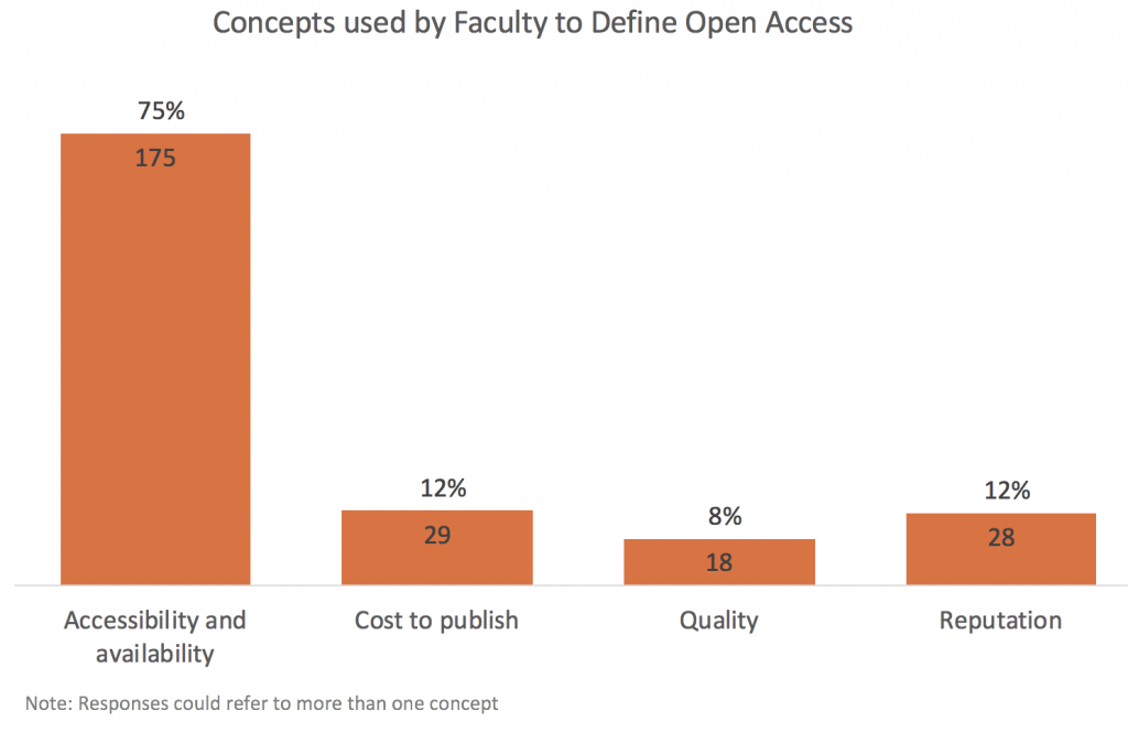 chart illustrating categories faculty use to define Open Access. Accessibility and availability come first.
