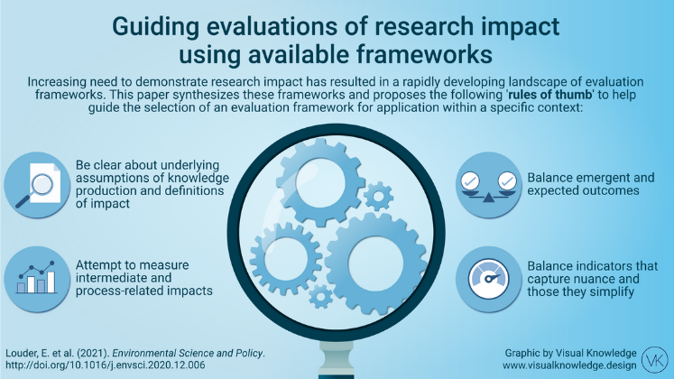 Four guiding principles for choosing frameworks and indicators to assess research impact