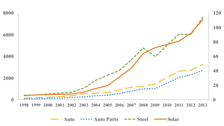 China's shipbuilding industry: measuring the effect of