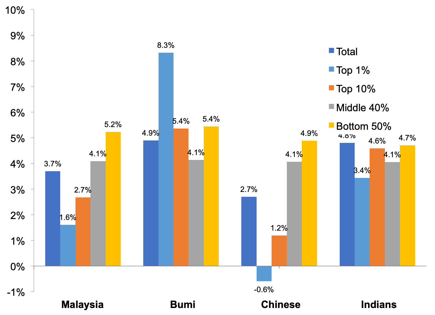 Income Inequality Among Different Ethnic Groups The Case Of Malaysia Lse Business Review